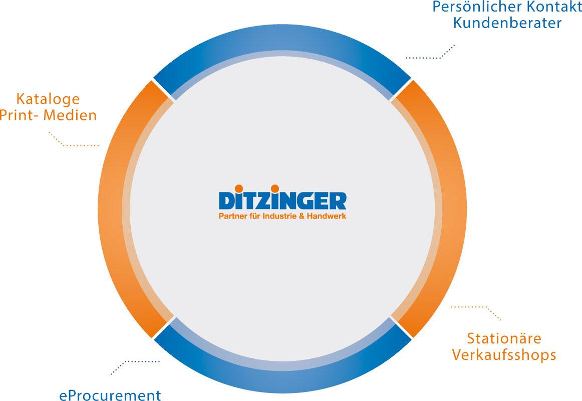 Kreis Ditzinger