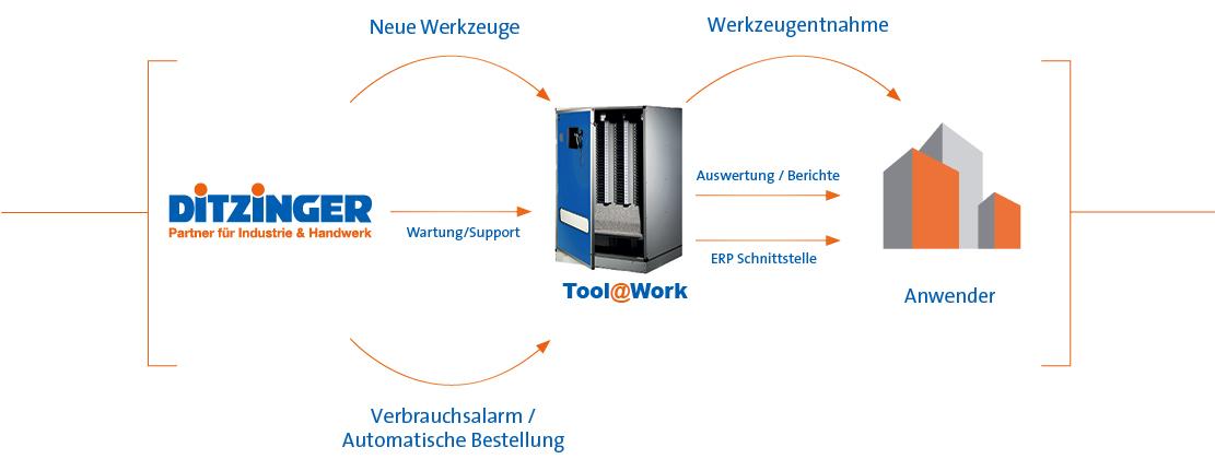 Ditzinger-Braunschweig-Tool-At-Work-Ablauf
