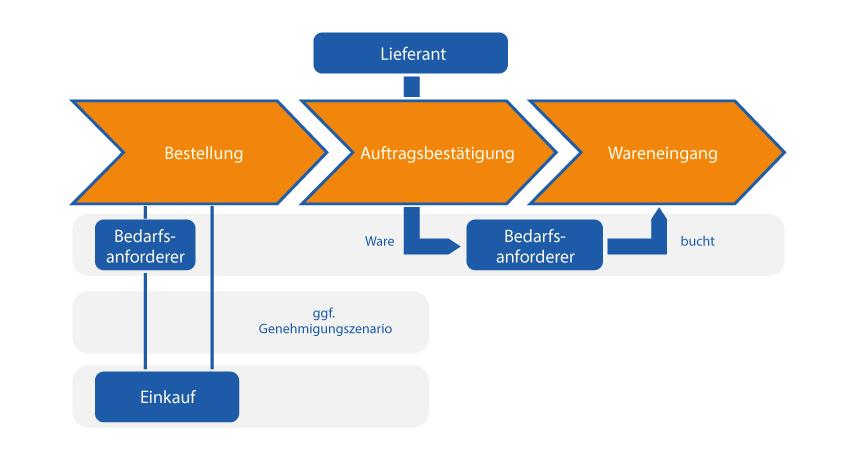 ditzingerbraunschweig-multishop